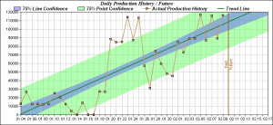 Nuclear Wessels (Team 54345) Folding Production Graph Feb 2014--Please Join to Make us Faster!