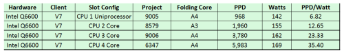 Q6600_Efficiency