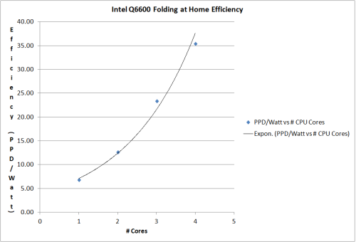 Intel Q6600 Folding at Home Efficiency Graph