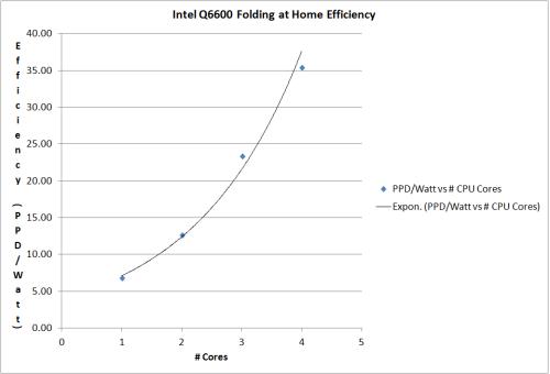 Intel Q6600 Folding at Home Efficiency Graph
