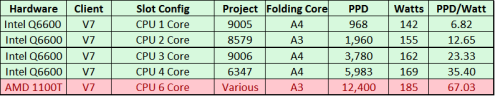 AMD Phemom II X6 1100T Folding at Home Performance and Efficiency