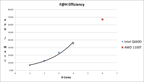 AMD 1100T 6-core CPU pushes the efficiency curve further