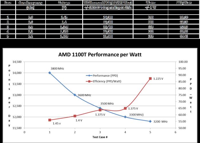 F@H Efficiency Curve: AMD Phenom II X6 1100T