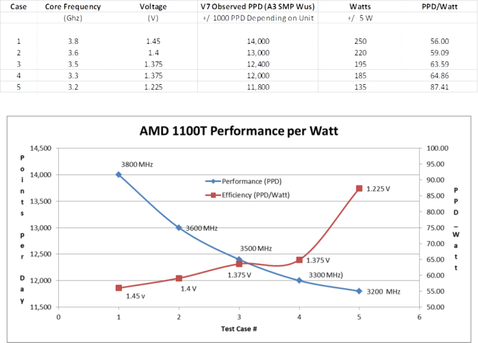 F@H Efficiency Curve: AMD Phenom II X6 1100T