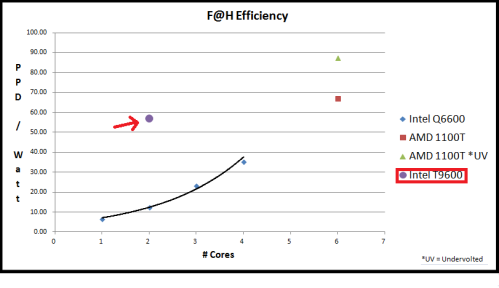 Intel T9600 Folding@Home Efficiency vs. Intel Desktop Processors