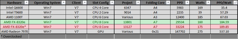 Folding Stats Table FX-8320e OC