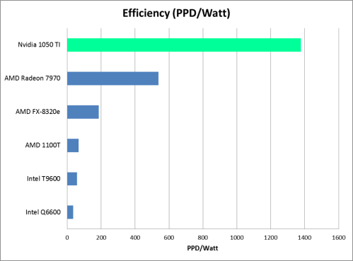 Nvidia GTX 1050 TI Folding@Home Efficiency Chart