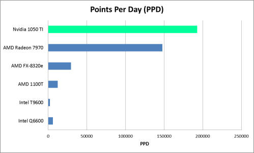 Nvidia GTX 1050 TI Folding@Home PPD Chart