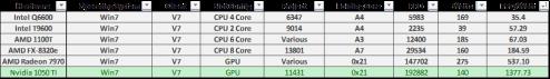 Nvidia GTX 1050 TI Folding@Home Stats Table