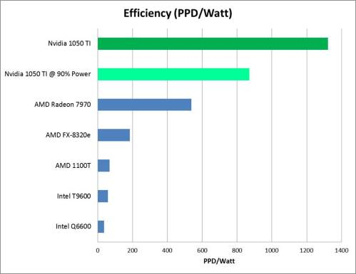 GTX 1050 Efficiency Underpowered