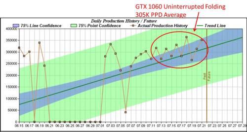 1060 GTX PPD History