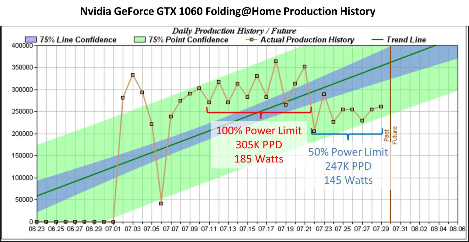 GTX 1060 F@H Reduced Power Limit Production