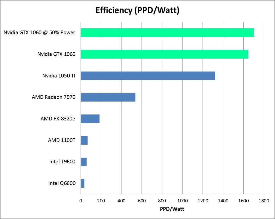 Nvidia 1060 PPD per Watt Updated