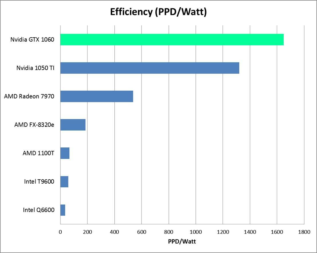 Nvidia 1060 PPD per Watt