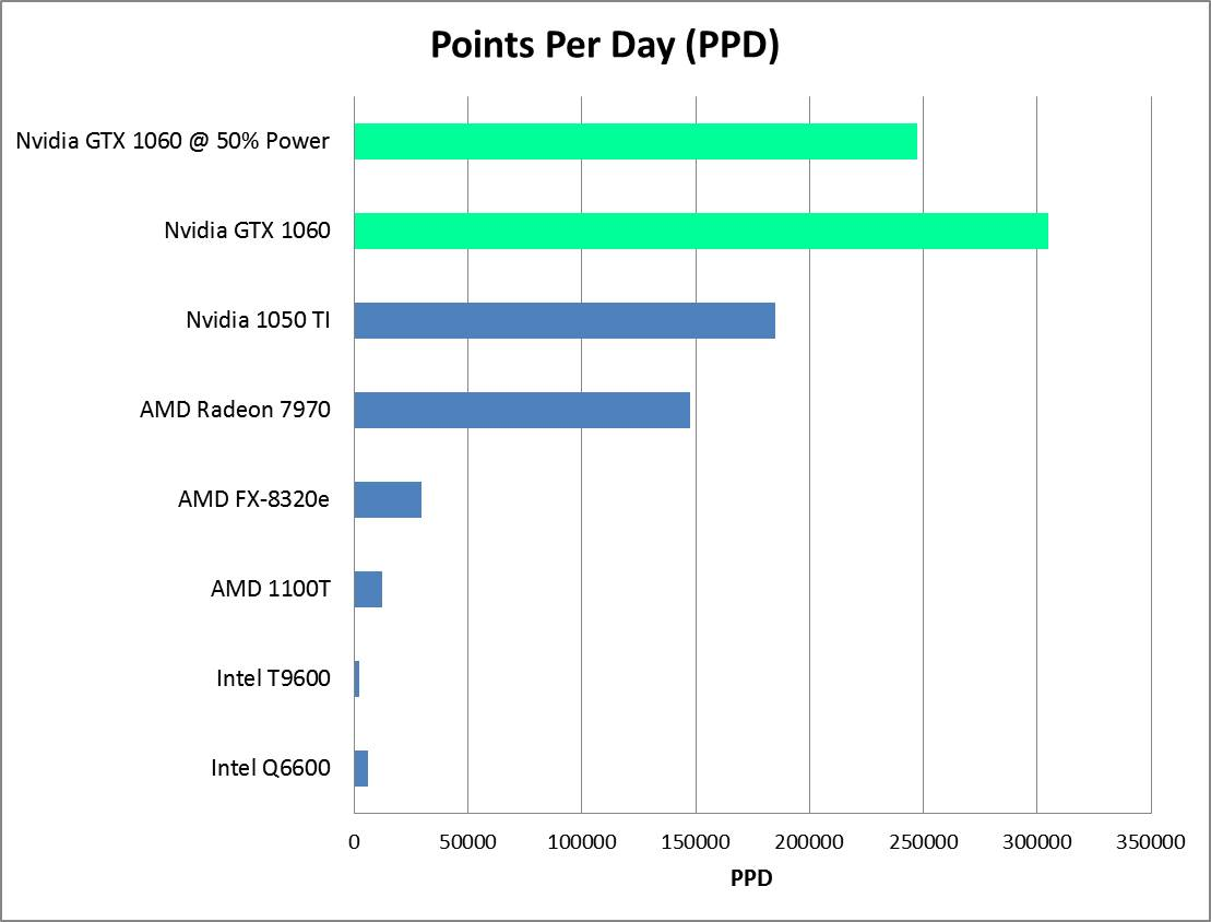 Nvidia 1060 PPD Updated