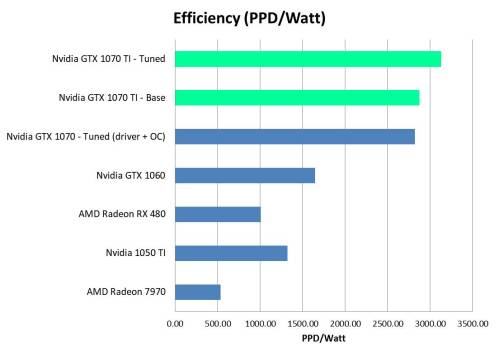 GTX 1070 Ti Efficiency Comparison