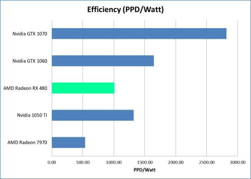 RX 480 Efficiency Plot