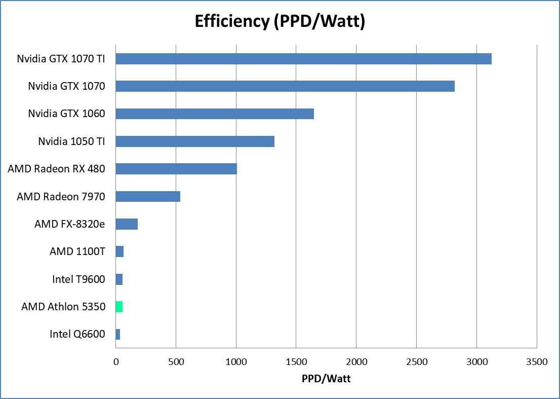AMD APU Efficiency Comparison