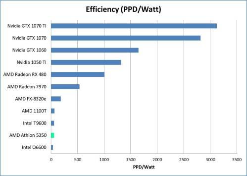 AMD APU Efficiency Comparison