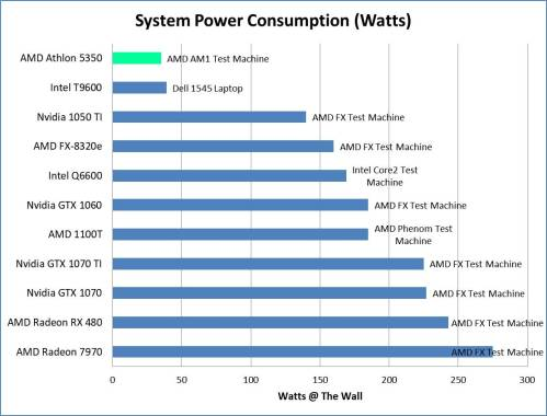 AMD APU Watt Comparison