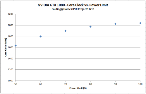 Core Clock vs Power Limit