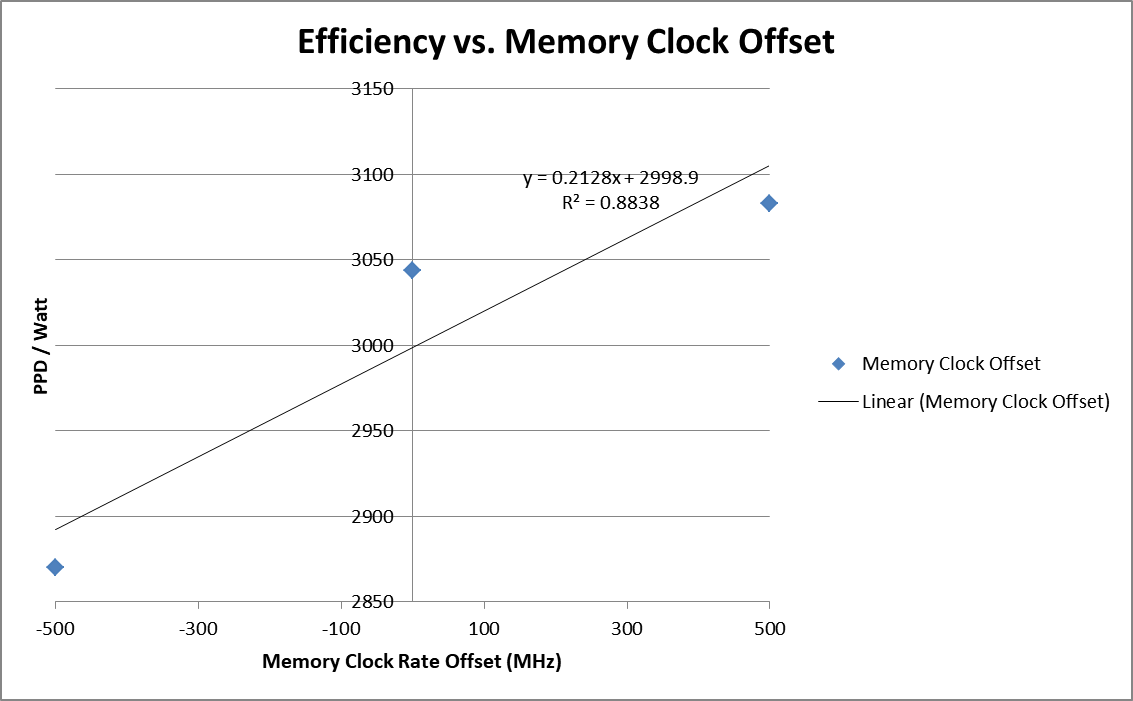 Geforce 1080 Efficiency vs Ram Speed