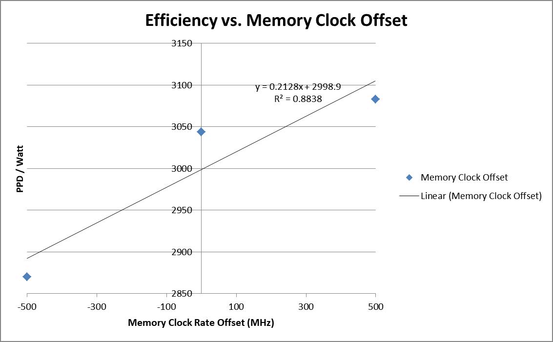 Geforce 1080 Efficiency vs Ram Speed