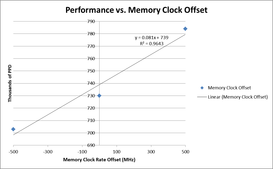 Geforce 1080 Performance vs Ram Speed