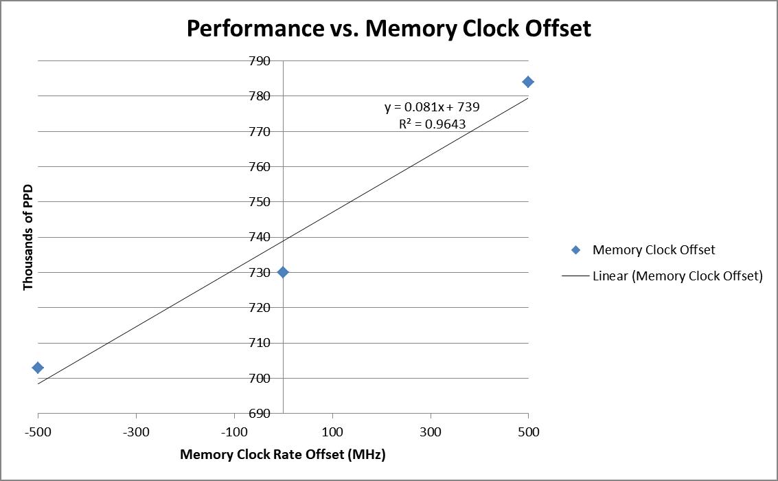 Geforce 1080 Performance vs Ram Speed