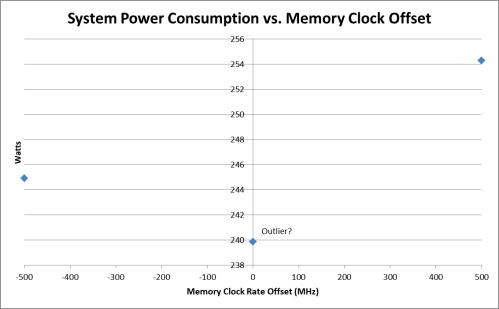 Geforce 1080 Power vs Ram Speed