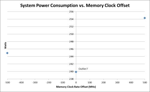 Geforce 1080 Power vs Ram Speed