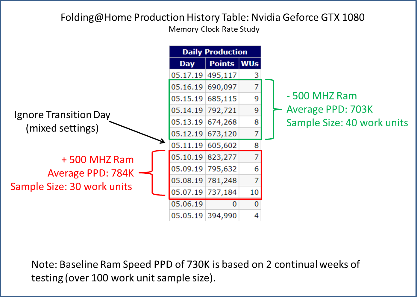 Geforce 1080 PPD Production - Ram Study