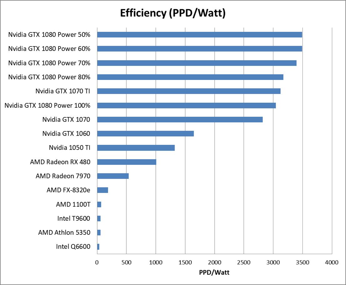 GTX 1080 Efficiency Part 2