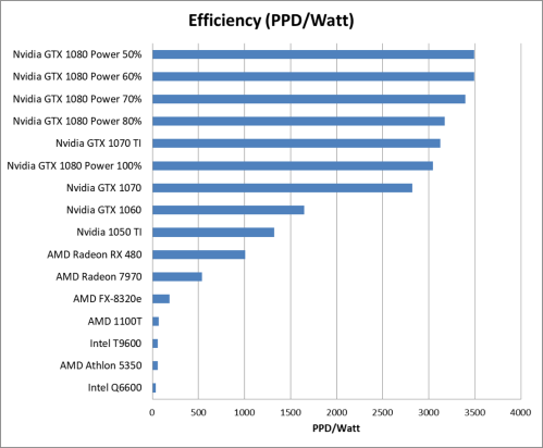GTX 1080 Efficiency Part 2