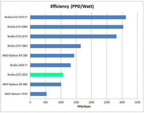GTX 1050 Efficiency