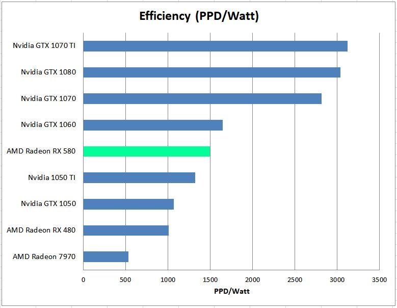 RX 580 Efficiency