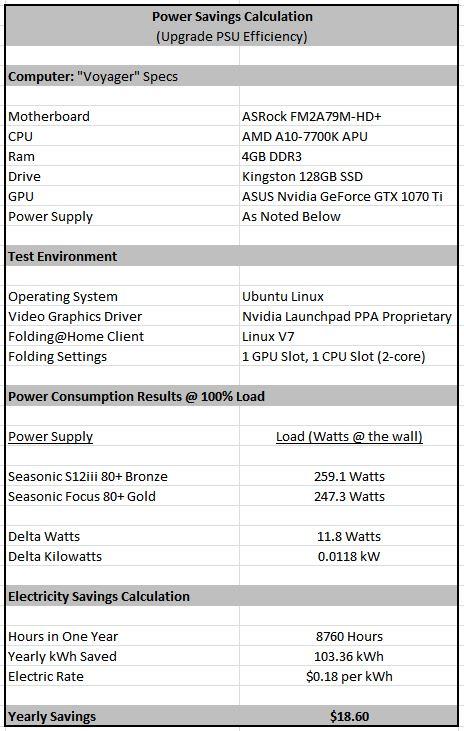 Voyager PSU Efficiency Upgrade Calc