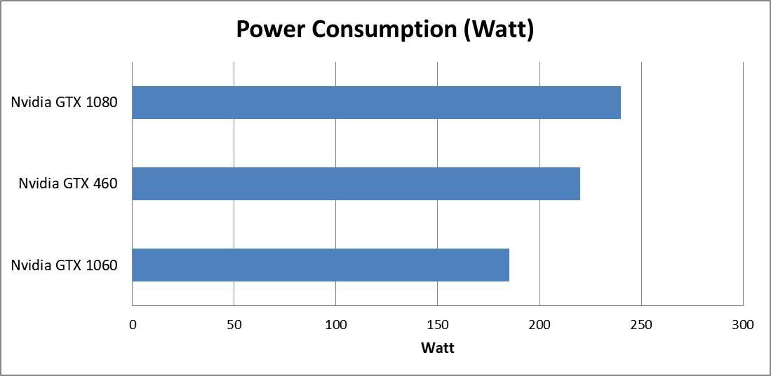 GTX 460 Power Consumption (Wall)