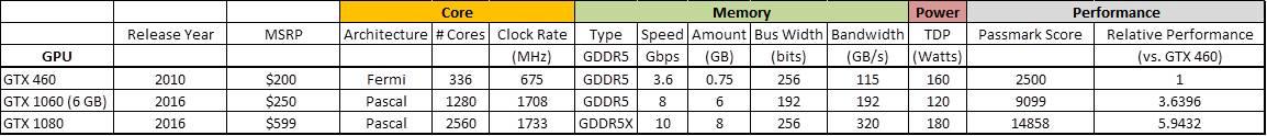 GTX 460 Spec Comparison