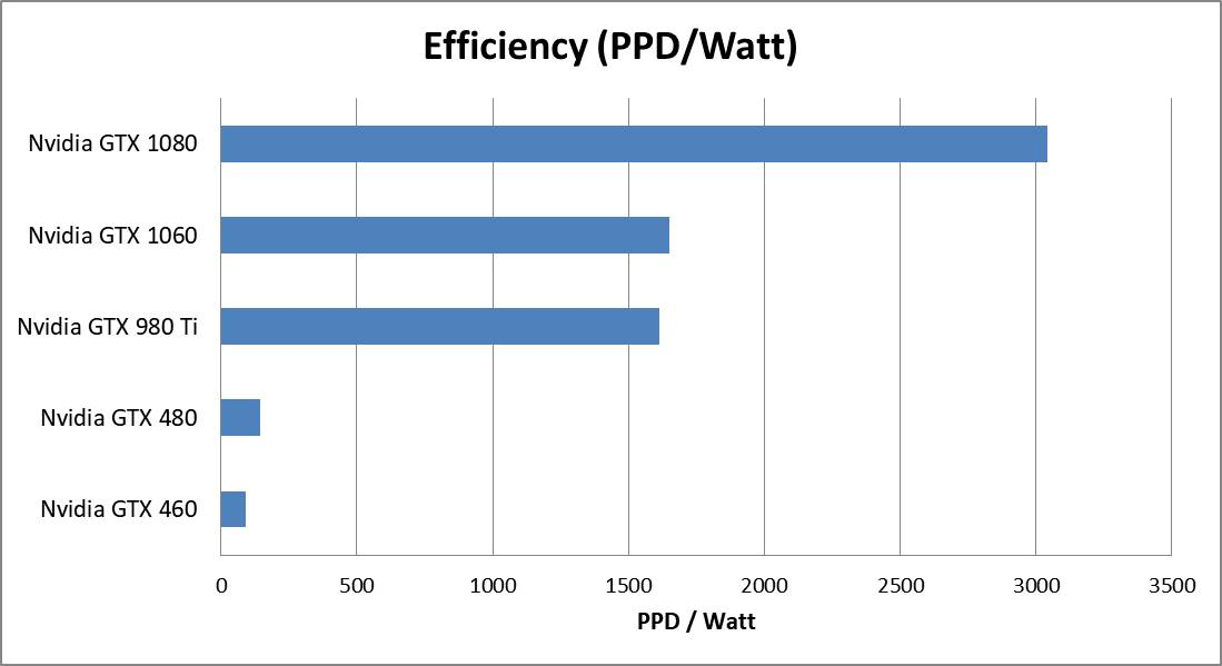 GTX 980 and 480 Efficiency