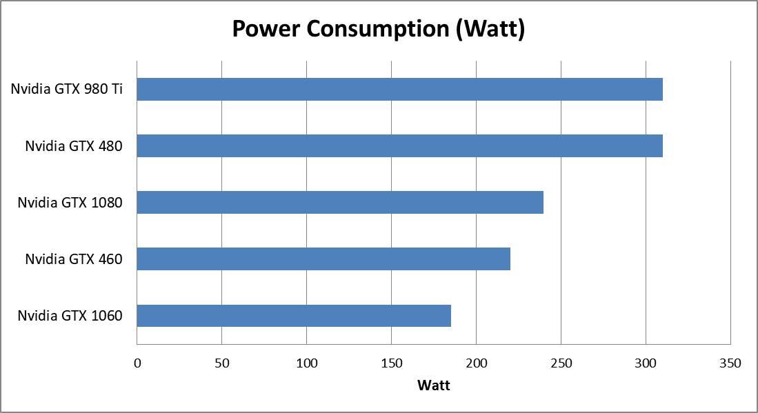 Various GPU Power Consumption