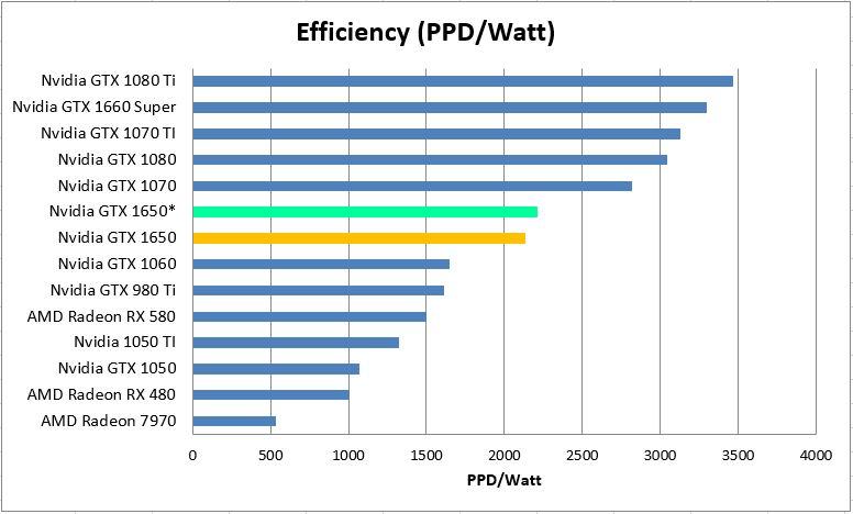 GTX 1650 Efficiency on Ryzen 9