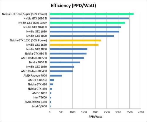 Nvidia GTX 1650 and 1660 Efficiency