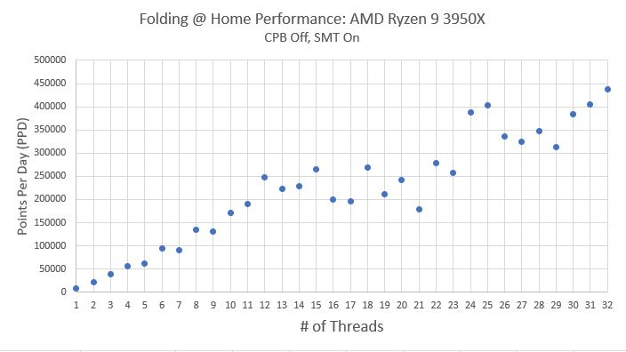 Ryzen 9 3950X PPD vs Thread Count 1