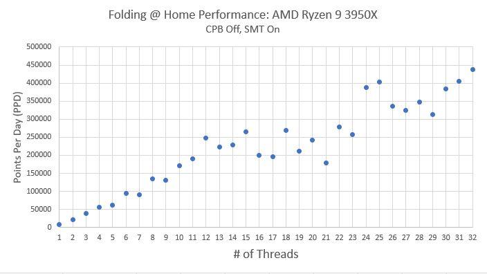 Ryzen 9 3950X PPD vs Thread Count 1