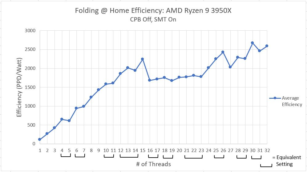 Ryzen_3950x_Efficiency_SMT_Off_CPB_On