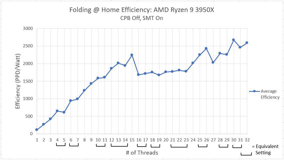 Ryzen_3950x_Efficiency_SMT_Off_CPB_On