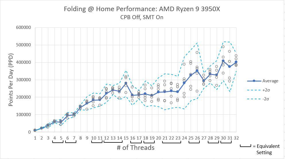 Ryzen_3950x_Performance_SMT_Off_CPB_On