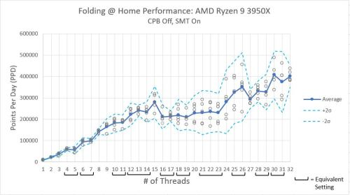 Ryzen_3950x_Performance_SMT_Off_CPB_On