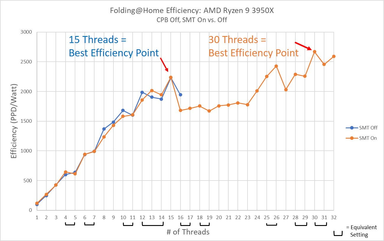 AMD Ryzen 9 3950x Efficiency SMT Off vs On